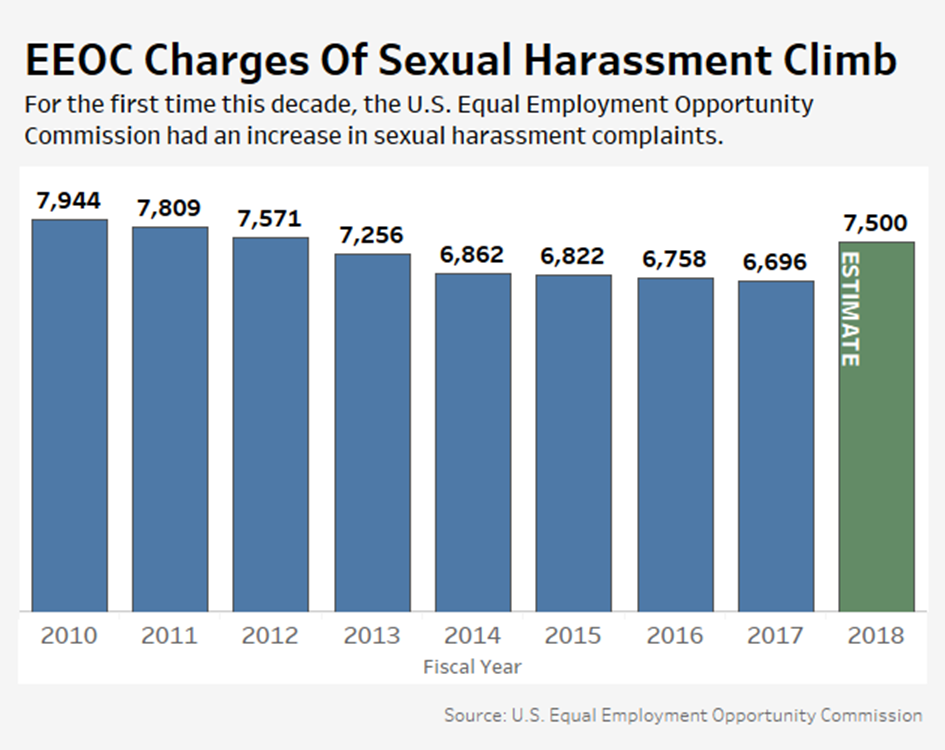 EEOC data shows spike in sexual harassment claims since
